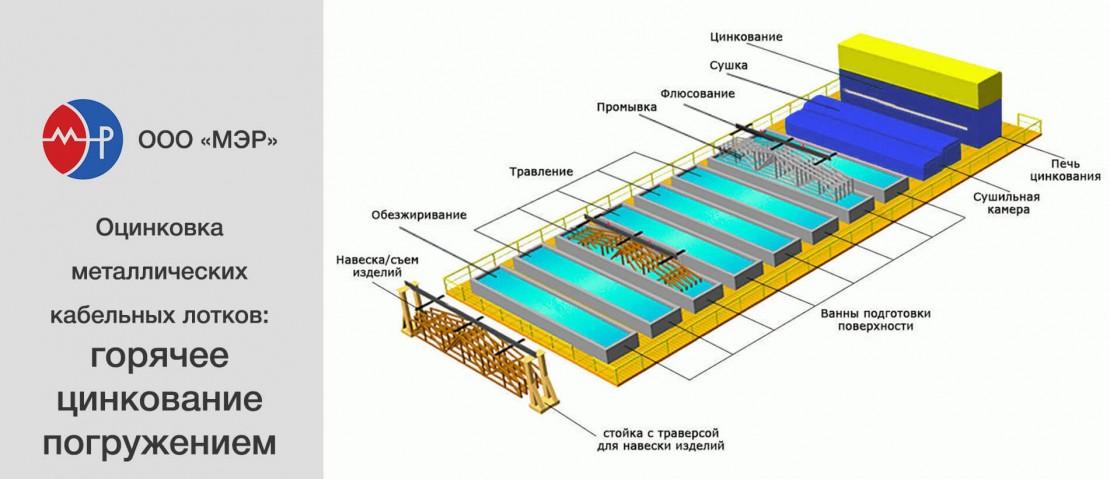 Собственное производство металлических лотков ООО «МЭР»: горячее цинкование окунанием
