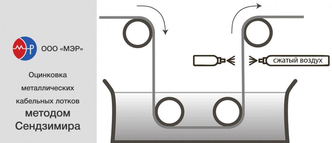 Собственное производство металлических лотков ООО «МЭР»: оцинковка методом Сендзимира
