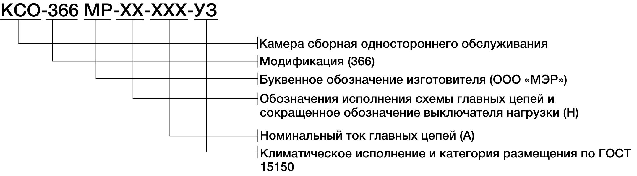 Структура условного обозначения КСО-366МР