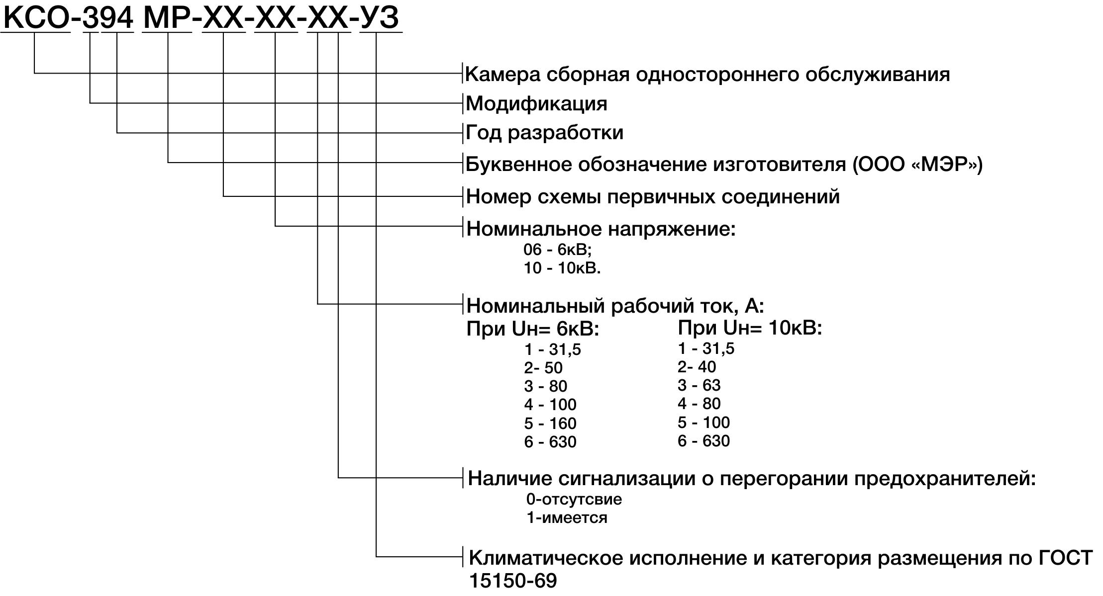 Структура условного обозначения КСО-394МР