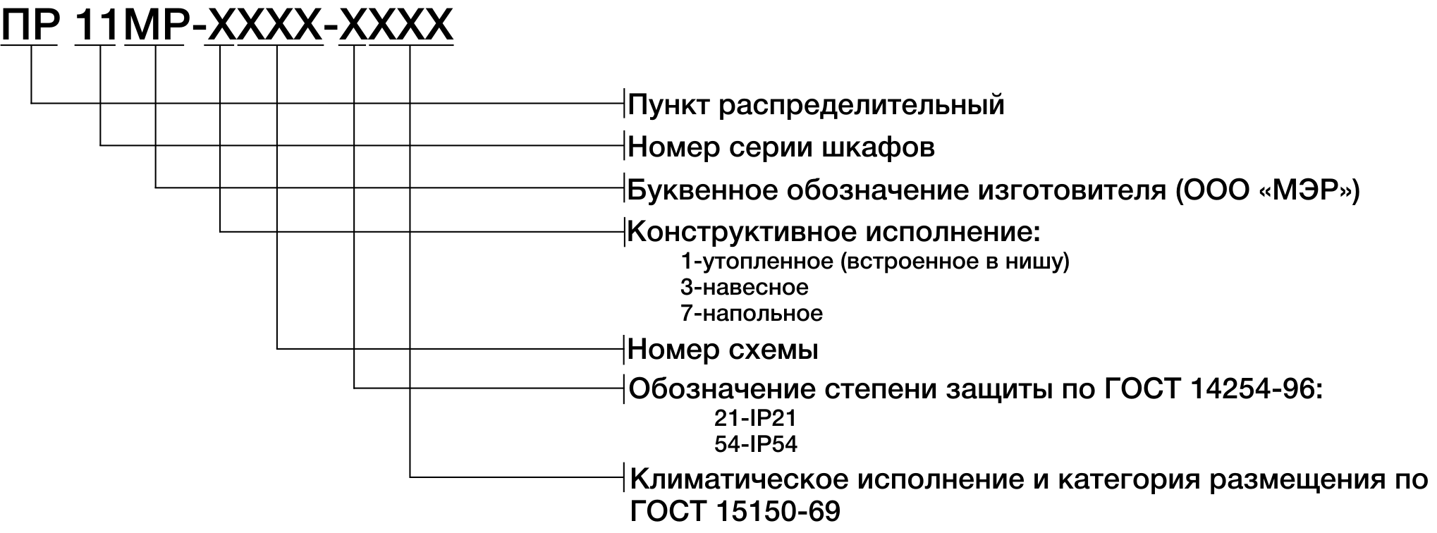 Структура условного обозначения пунктов ПР-11МР