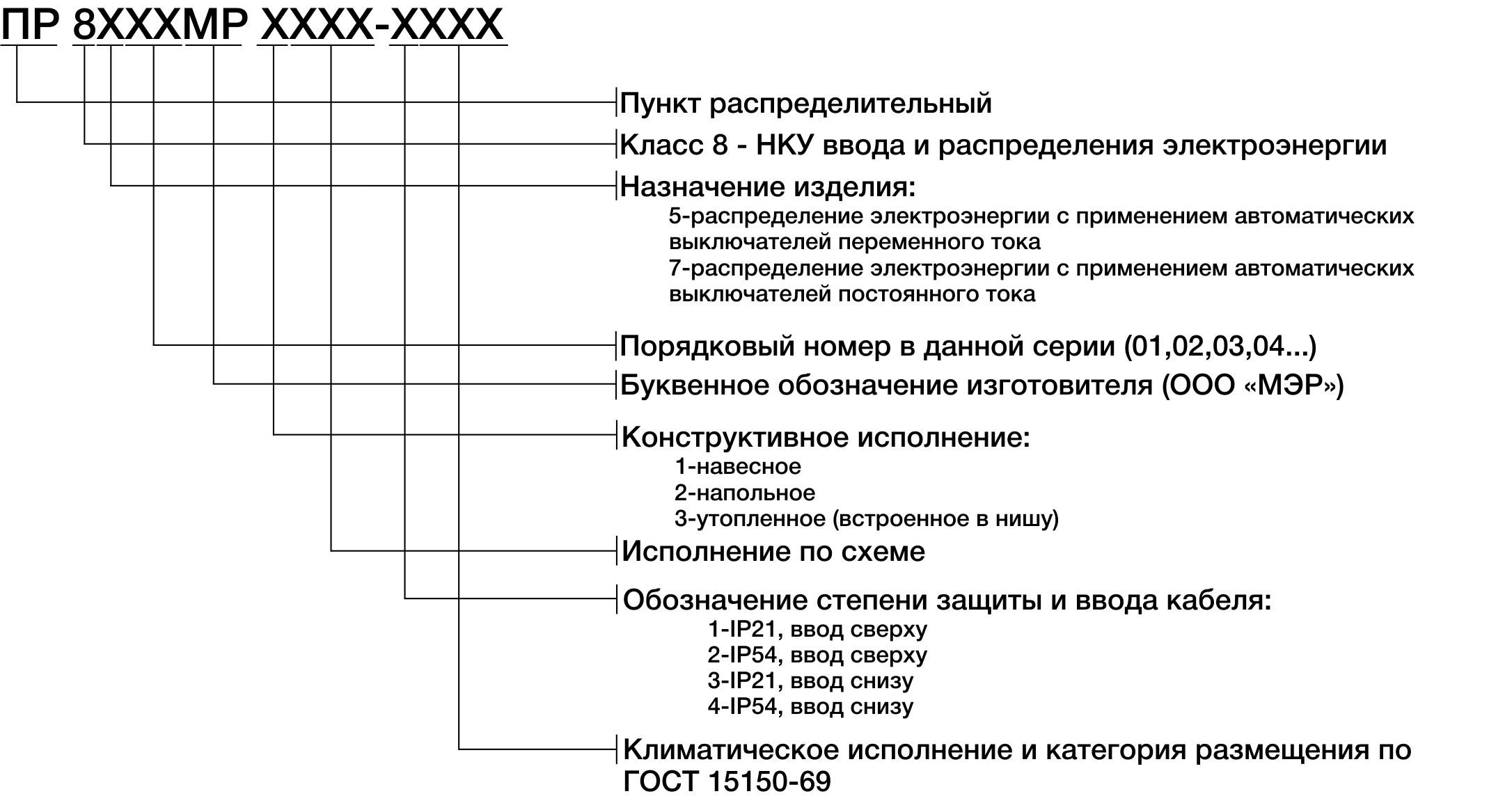 Структура условного обозначения пунктов ПР-8000МР