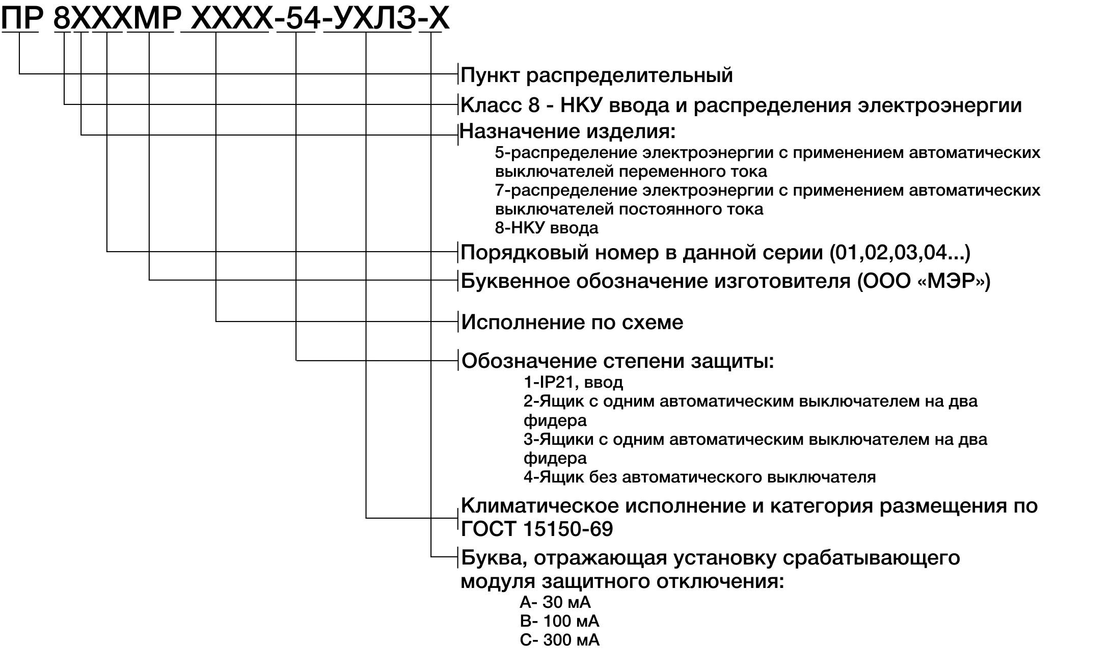 Структура условного обозначения пунктов ПР-8804МР