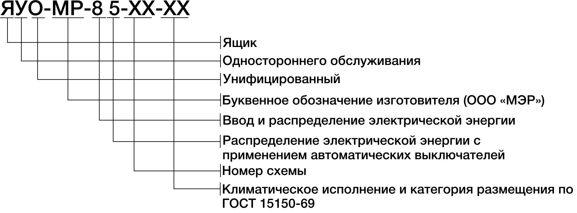 Структура условного обозначения щитка осветительного серии УОЩВ-МР