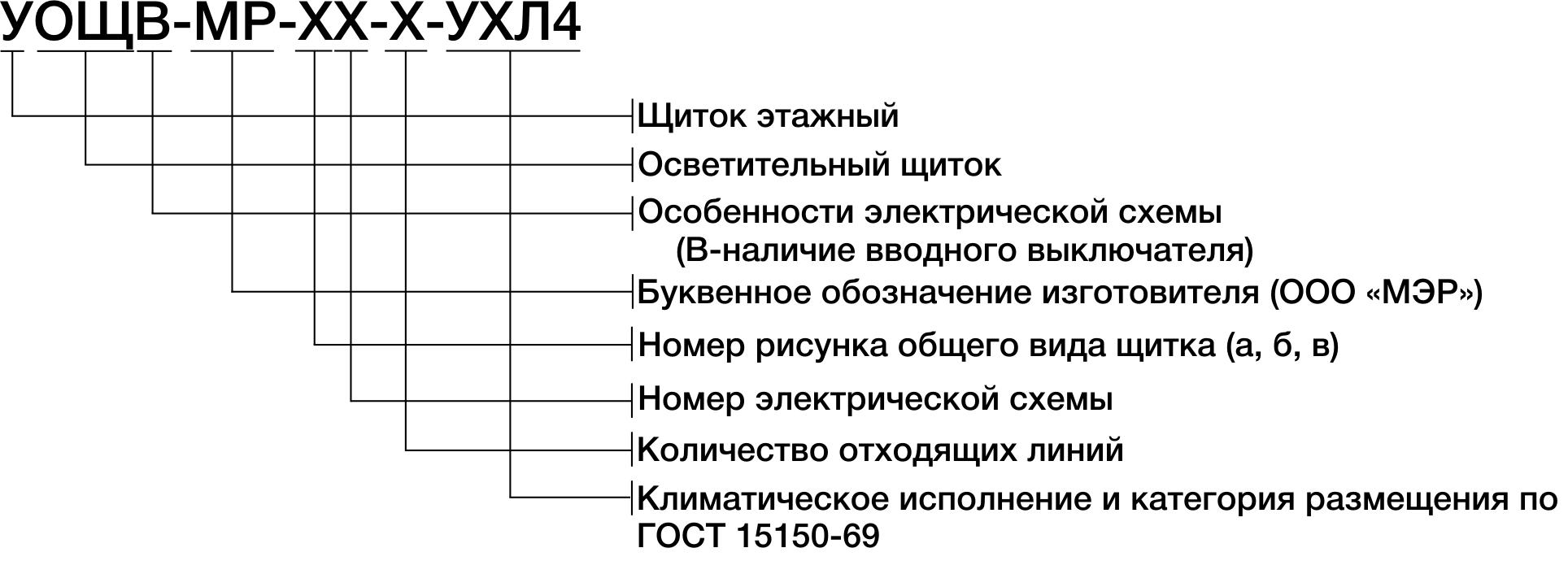 Структура условного обозначения щитка осветительного серии ЯОУ-МР