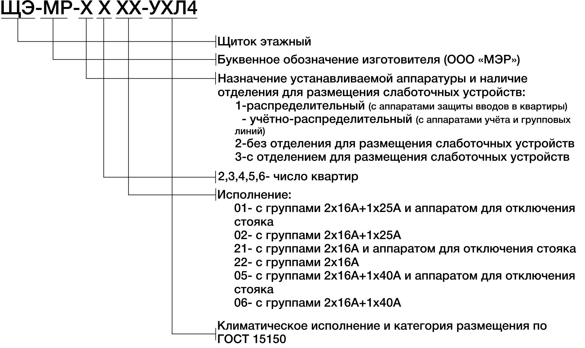 Структура условного обозначения этажных щитков ЩЭ-МР