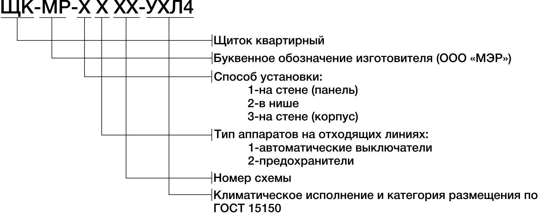 Структура условного обозначения квартирных щитков ЩК-МР