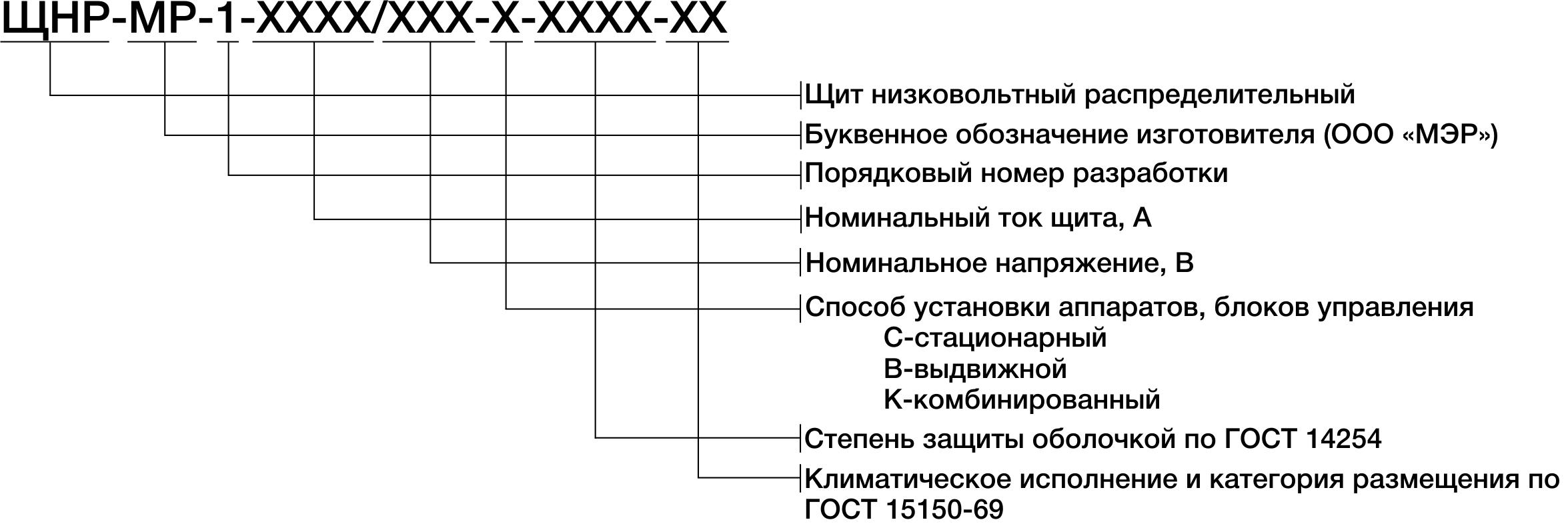 Структура условного обозначения щитов ЩНР-МР