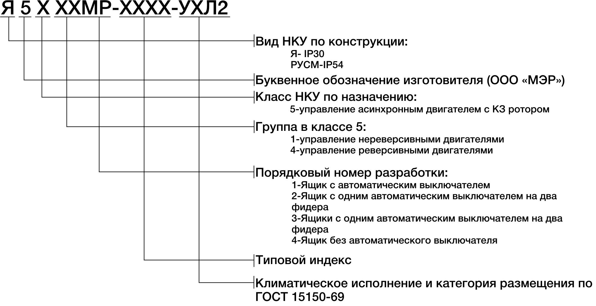 Структура условного обозначения ящиков серии Я-5000МР