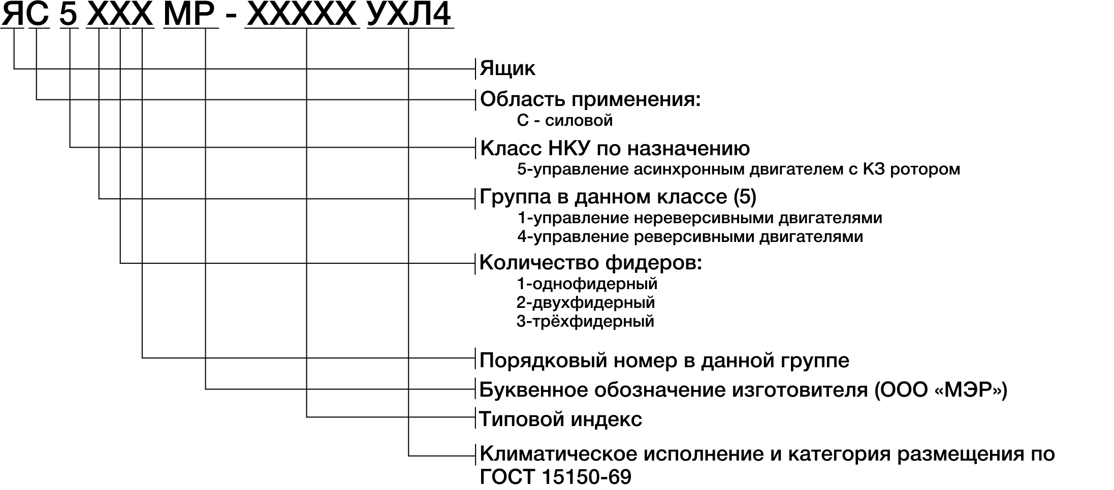Структура условного обозначения ящиков серии ЯС-5000МР