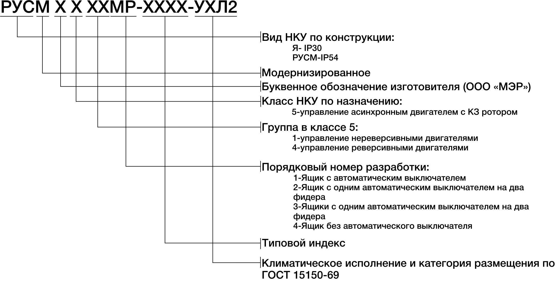 Структура условного обозначения ящиков серии РУСМ-5000МР
