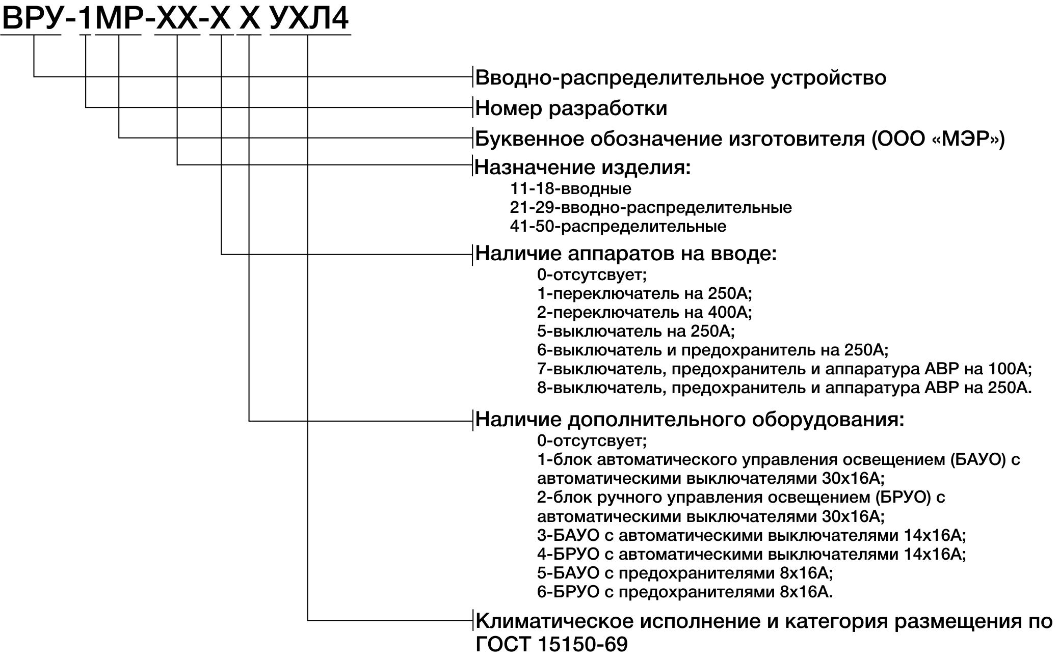 Структура условного обозначения ВРУ-1МР