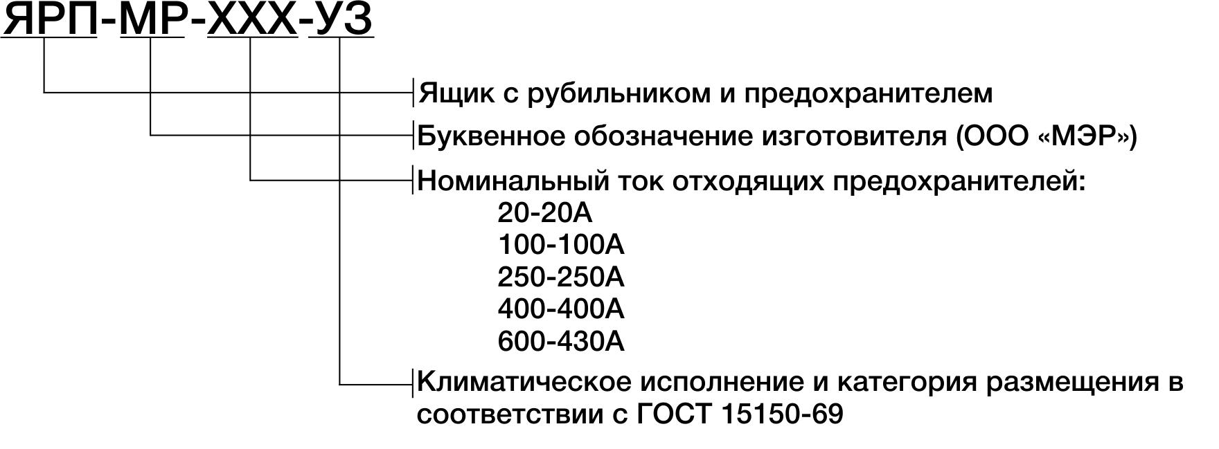 Структура условного обозначения ящиков серии ЯРП-МР