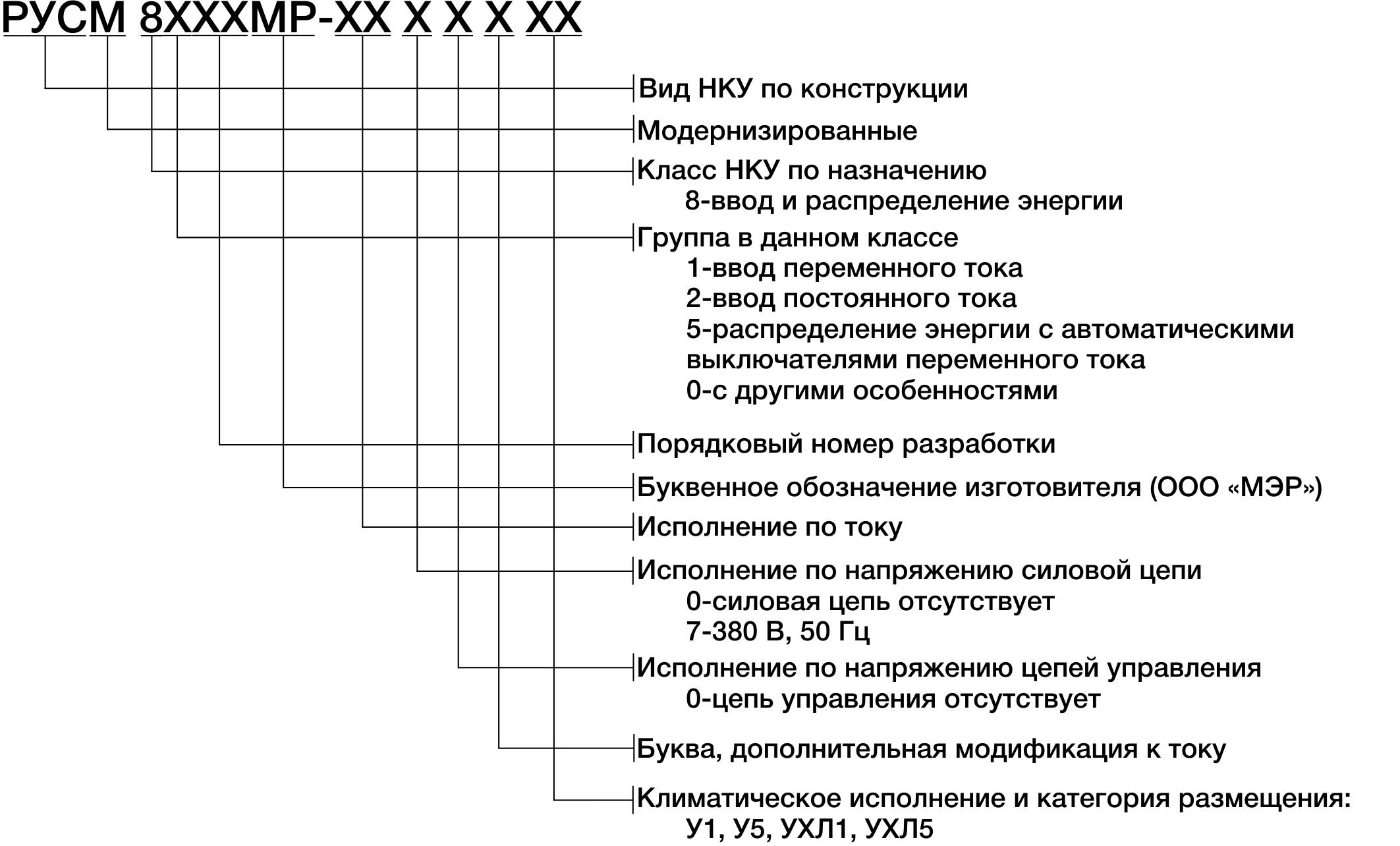 Структура условного обозначения ящиков серии РУСМ-8000МР